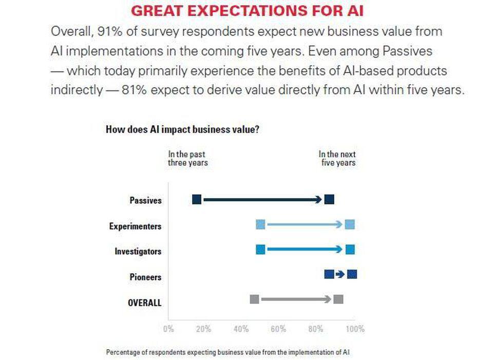 報告解讀:91%的企業預計AI將在2023年推動業務增長