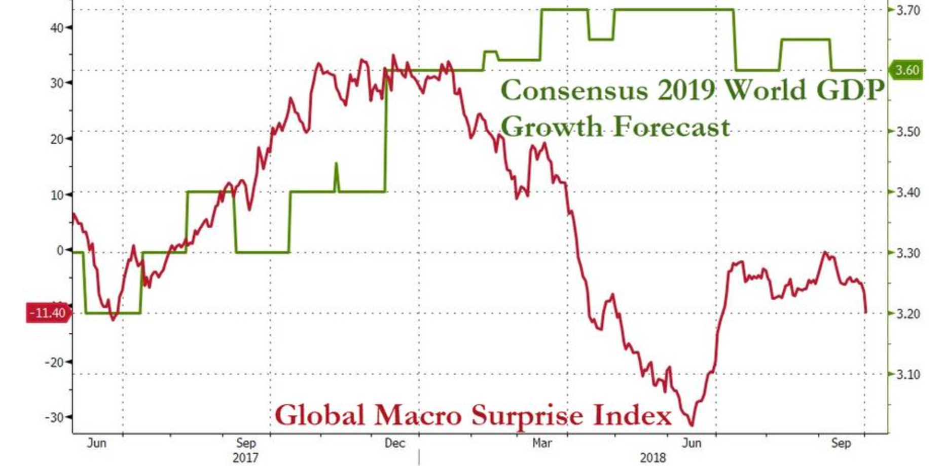 IMF主席拉加德暗示:将下调全球经济增速预期