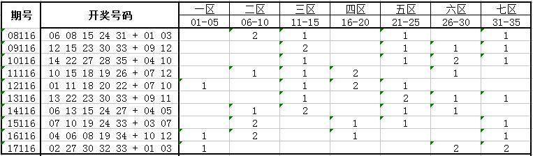 独家-大乐透第18116期历史同期号码走势分析