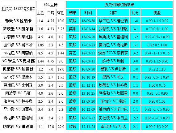 独家-胜负彩18127相同赔率:四大联赛队做客不稳