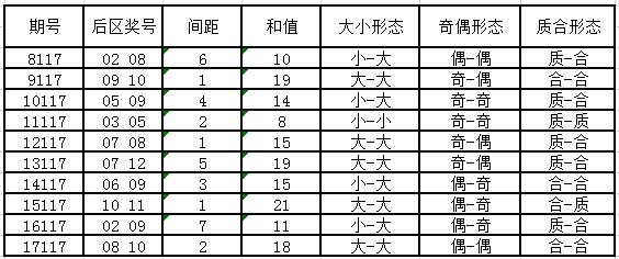 独家-深海大乐透第18117期历史同期号码走势解析