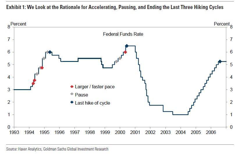 美联储什么时候按下加息结束键?这是高盛的答案