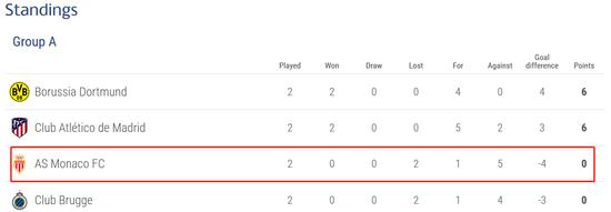 但是在欧足联官网上,摩纳哥为什么排小组第3?