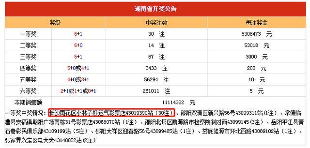 证实!湖南1.59亿出自同一彩票店 详细位置曝光!