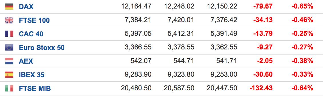 欧股接力亚洲股市下跌 美债收益率持续高企