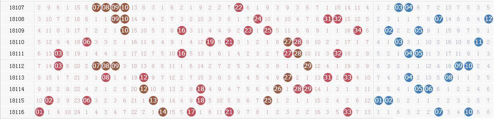 大乐透第18117期开奖快讯:龙头07+后区03 08