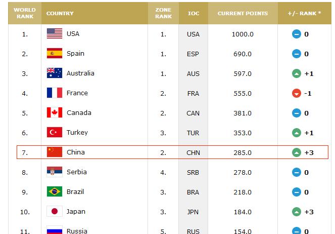 FIBA公布最新女篮排名:美国居榜首 中国升至第七