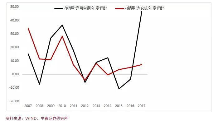 李迅雷:中国居民用电量高增长之谜