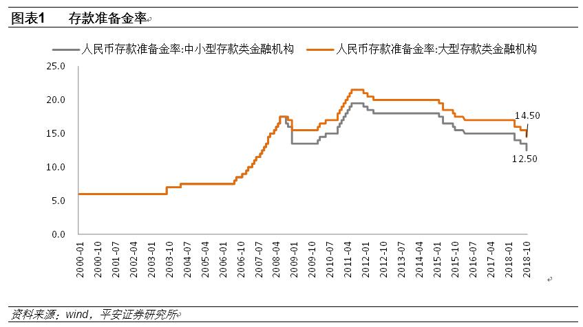 平安证券:七评央行降准 下一次降准或在春节之前