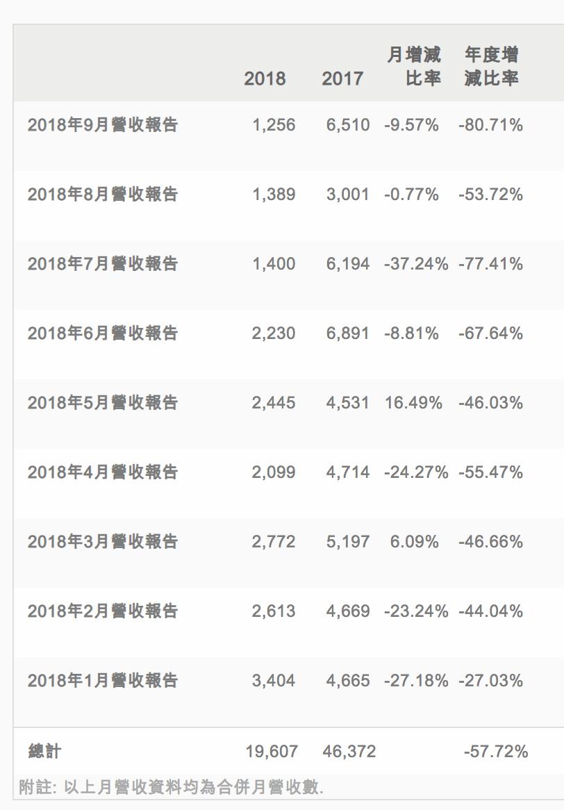 HTC称九月份收入 3.  8, 同比下降 80%