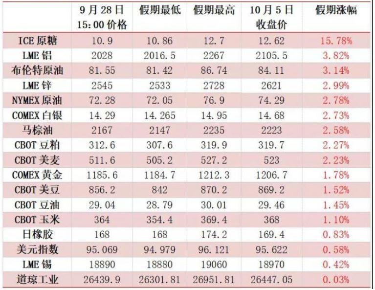 长假海外市场扫描:股市几乎全线下跌 港股领跌