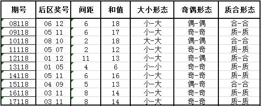 独家-深海大乐透第18118期历史同期号码走势解析