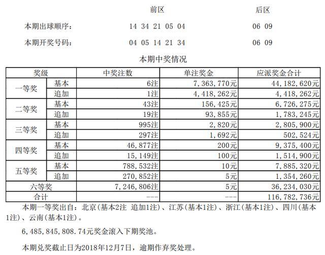 大乐透第18118期开奖详情:头奖6注736.3万 奖池64.85亿