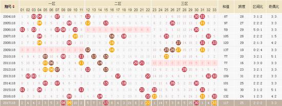 独家-易红双色球第18118期历史同期走势解析