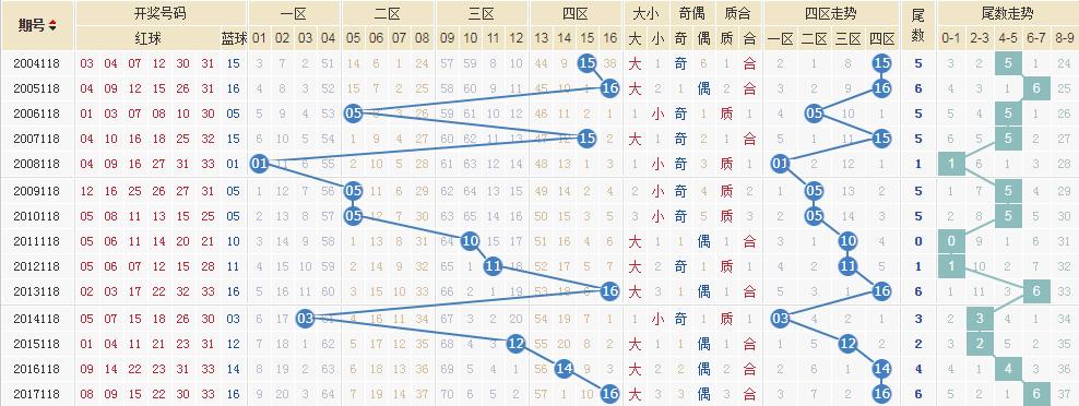 独家-[清风]双色球18118期专业定蓝:蓝球09 16