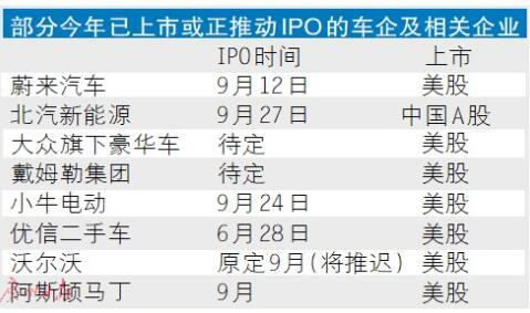 """众多车企奔赴股市 IPO成解决钱荒的""""金钥匙""""?"""