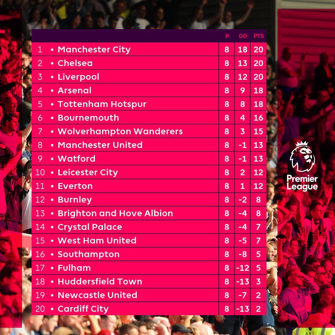 英超积分:曼城利物浦切尔西并列榜首 阿森纳进前四