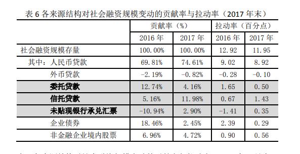 社会融资规模成为中国金融宏观调控的重要指标
