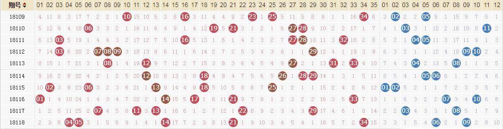 大乐透第18119期开奖快讯:前区龙头06凤尾35+后区02 05