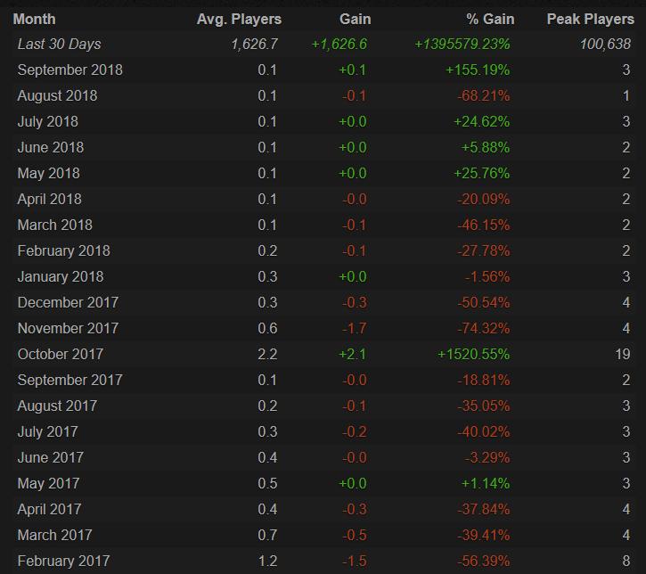 """""""黄牛""""们意外让这款平均玩家不到一的游戏涌进了17万人"""