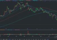 腾讯控股股价跌破270港元,跌幅近6%