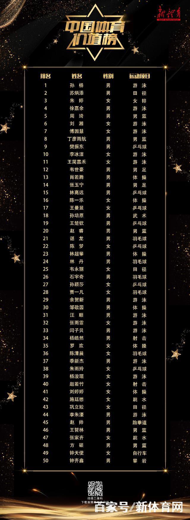 亚运会中国运动员影响力榜出炉 孙杨居首刘湘第6