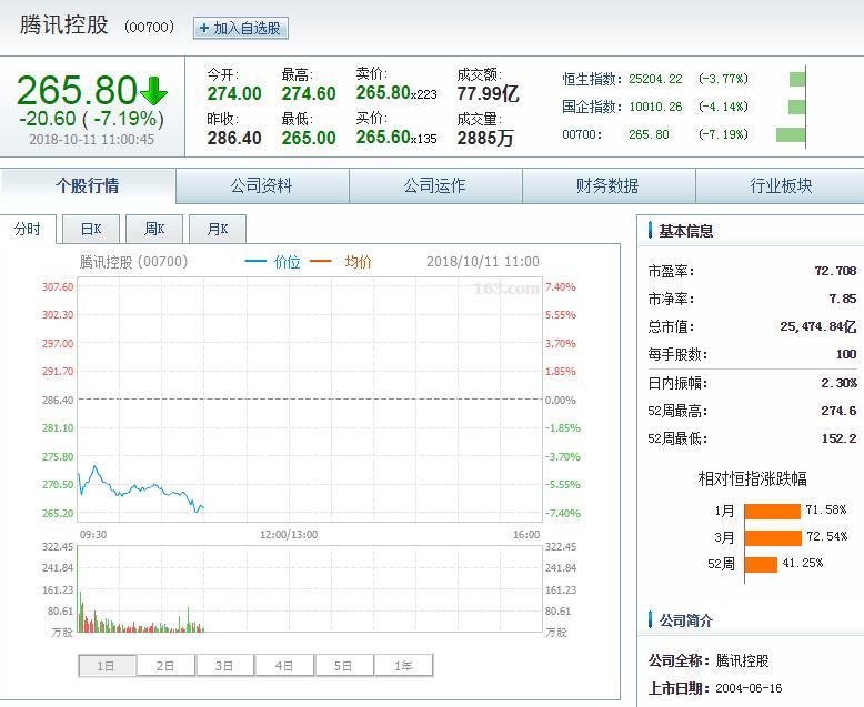 港股狂泻千点暴跌近4%腾讯跌逾7%下破270港元