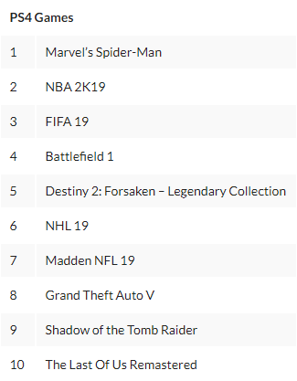 PS4九月下载榜《蜘蛛侠》登顶 体育年货刷屏