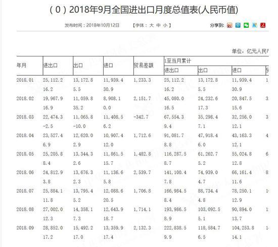 中国9月贸易帐2132.3亿人民币 远超预期