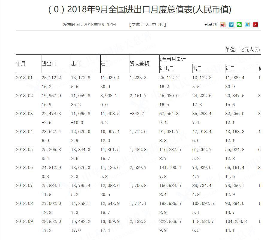 按美元计 中国9月出口同比增长14.5% 大超预期