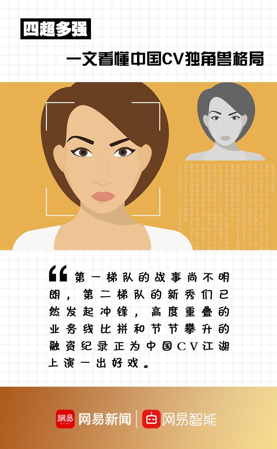 四超多强 一文看懂中国CV独角兽格局