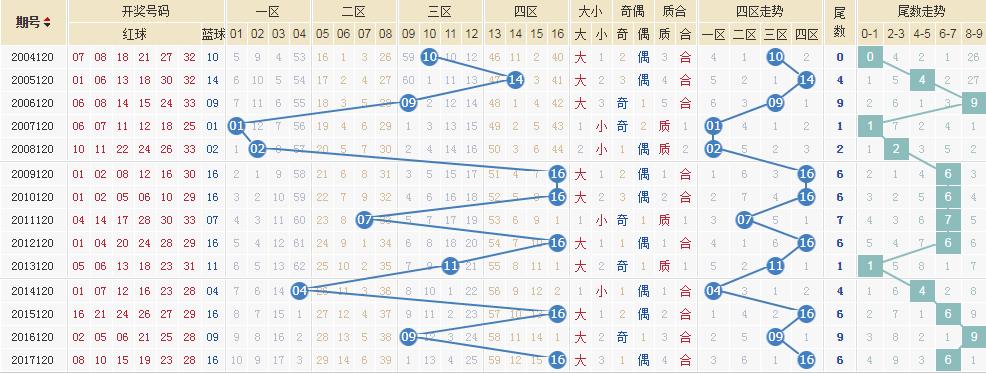 独家-[清风]双色球18120期专业定蓝:蓝球10 16