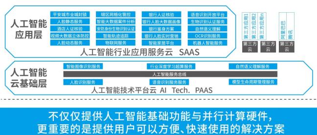 云从科技发布国家 AI基础资源公共服务平台及多款新品