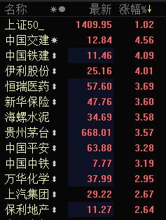快讯:上证50指数午后涨1.8% 中国交建涨超4%