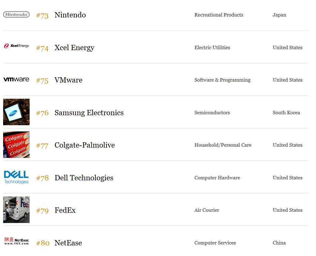 网易入选全球最佳雇主榜前百 游戏公司任天堂居首