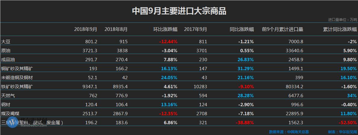 中国9月大宗商品进口创多项记录 大豆环比减近13%