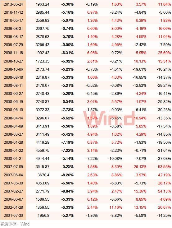 市场新低后还能买股票吗?A股历次大底数据告诉你