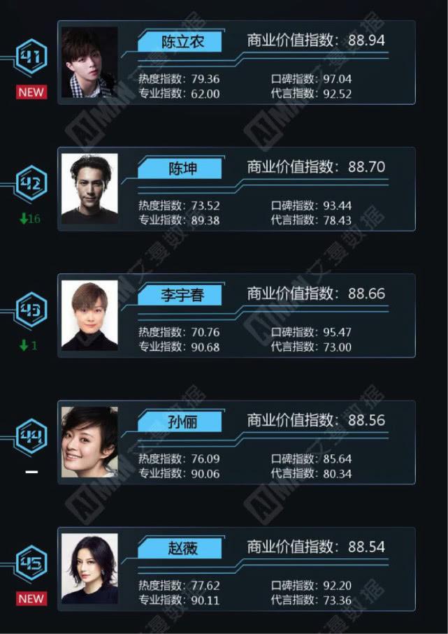 明星价值榜:热巴三连冠 赵丽颖成绩远不及去年