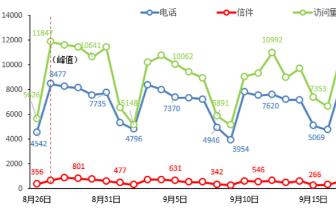 9月市民投诉热点:16188件反映环境污染90件反映
