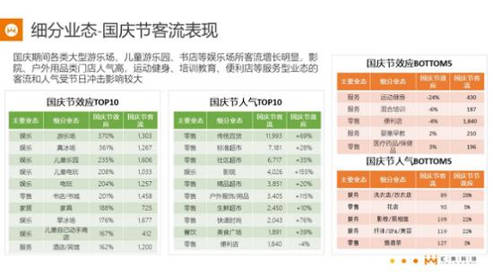 """汇纳大数据告诉你:国庆节""""钱""""和""""人""""都去哪了?"""