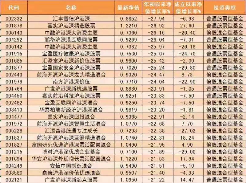 大热的沪港深基金怎么样了?93只产品仅1只正收益