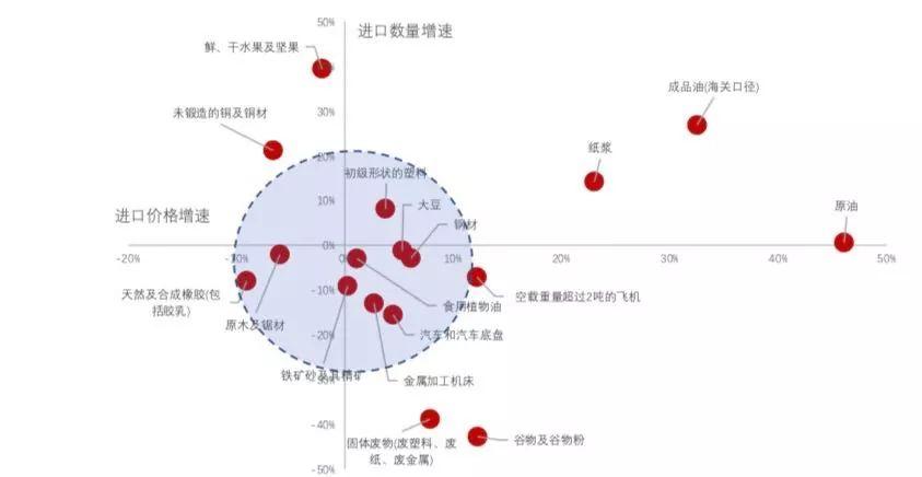 李迅雷、杨畅:扩大进口的难点在哪里?