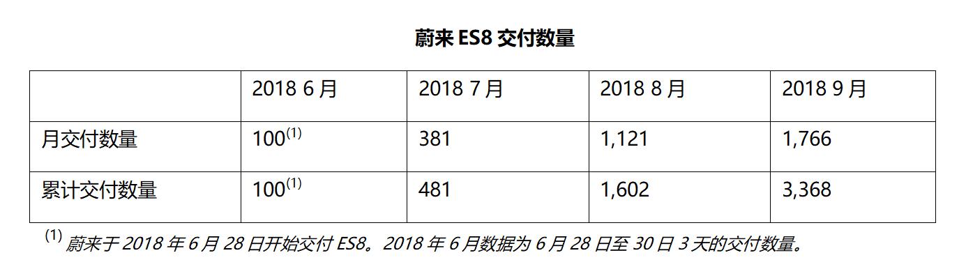 蔚来汽车交付提速:已交付3268台,9月交付1766台