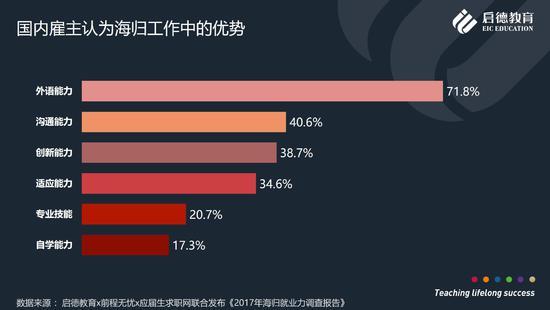 提升国际竞争力、开拓眼界,是中国学生海外读研主要原因 ——启德教育发布《中国学生研究生留学白皮书》