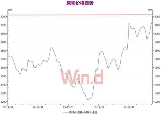 """上游""""涨价""""热潮持续 逾两成品种已刷新年内新高"""