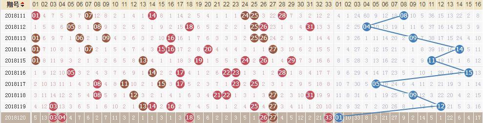 双色球第18121期开奖细目:头奖11注646.8万