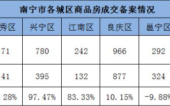 """""""银十""""发力 上周南宁商品房成交2963套大幅回升"""