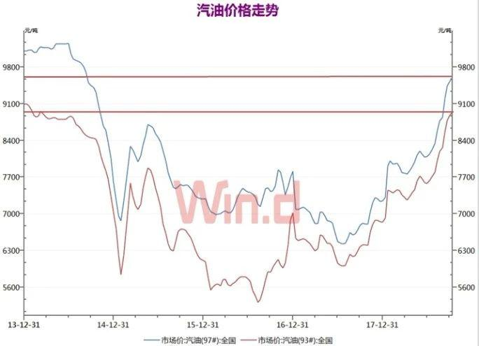 """上游""""漲價""""熱潮持續 逾兩成品種已刷新年內新高"""