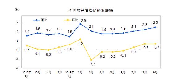 统计局:9月CPI同比上涨2.5%鲜菜价格上涨14.6%