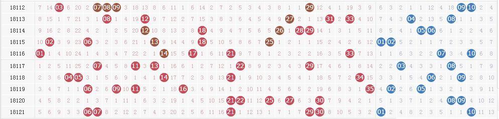 大乐透第18122期开奖快讯:前区两组连号+后区05 12